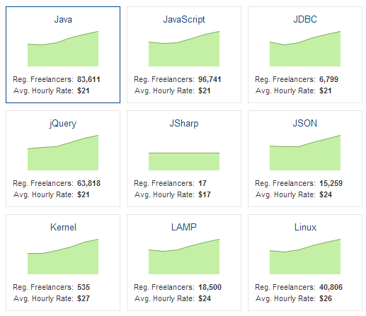 Average Hourly Rate for Web Developers by Skillset
