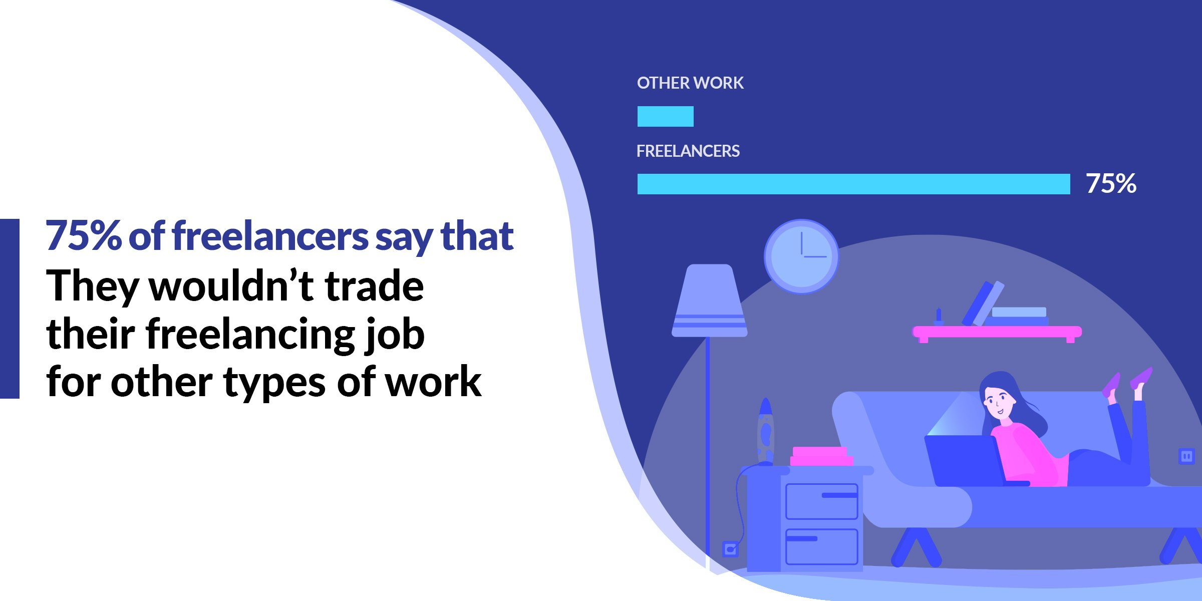 Freelance Statistics - 75% of Freelancers Wouldn't Trade Their Freelancing Job