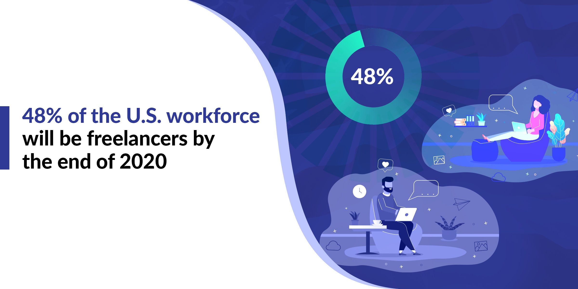 Freelance Statistics - 48% of U.S. Workforce will be freelancers by end of 2020
