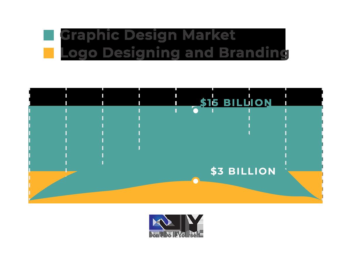 Graphic Design Statistics - Market Size