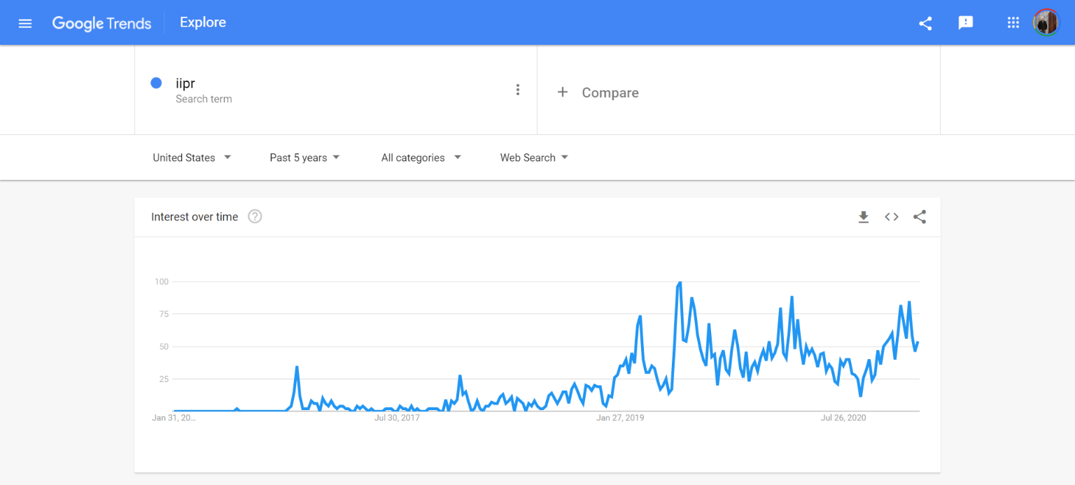 IIPR - Google Trends Growth