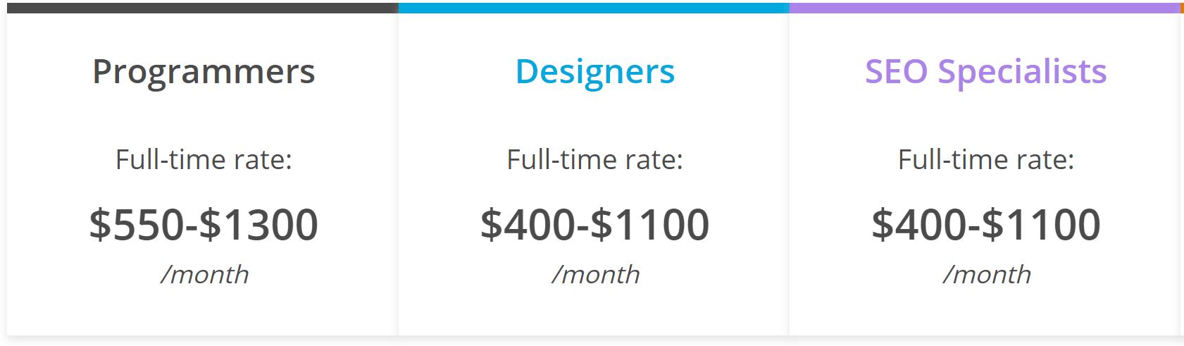 virtual assistant salaries
