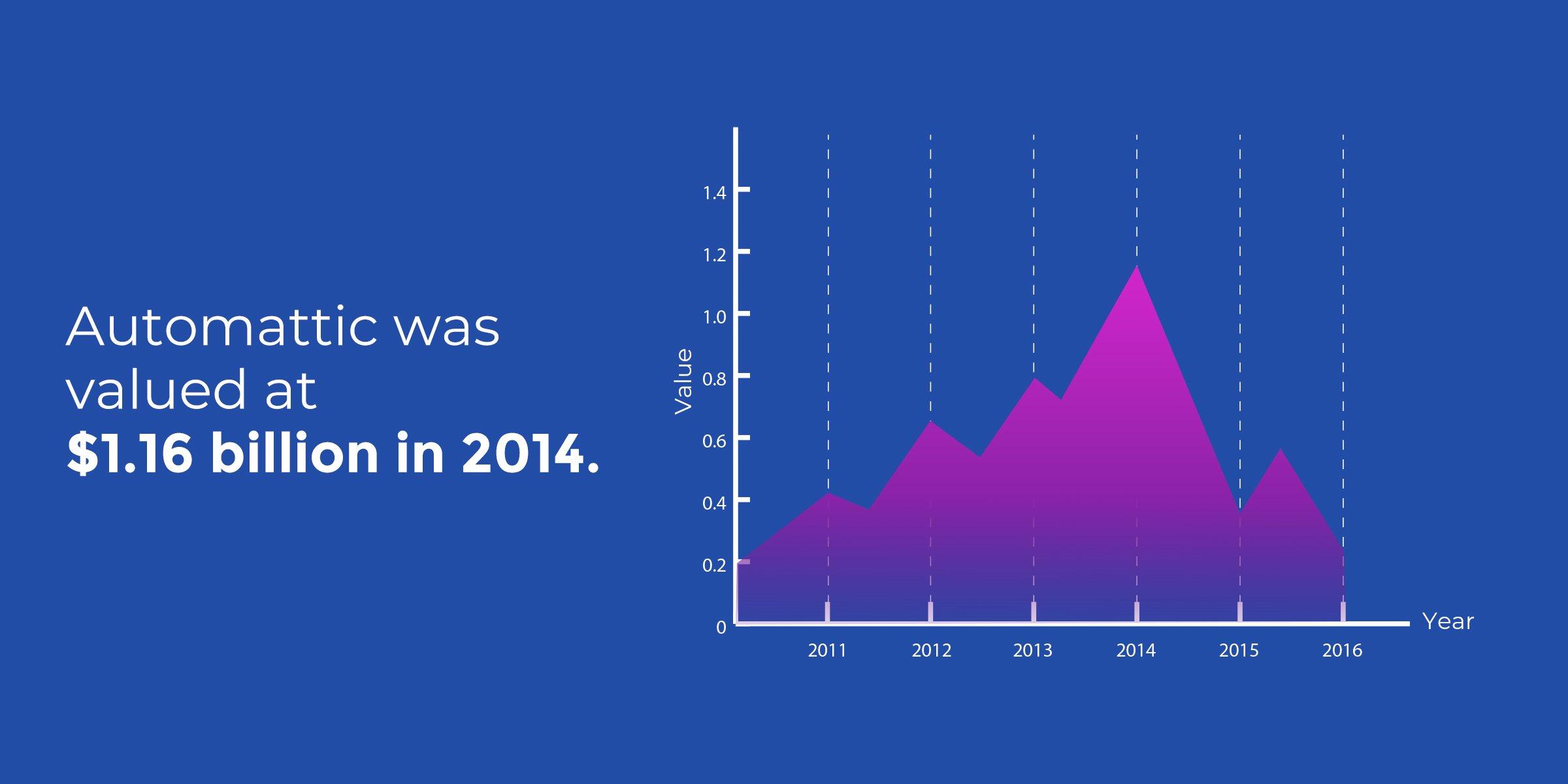 WordPress Statistics - Automattic