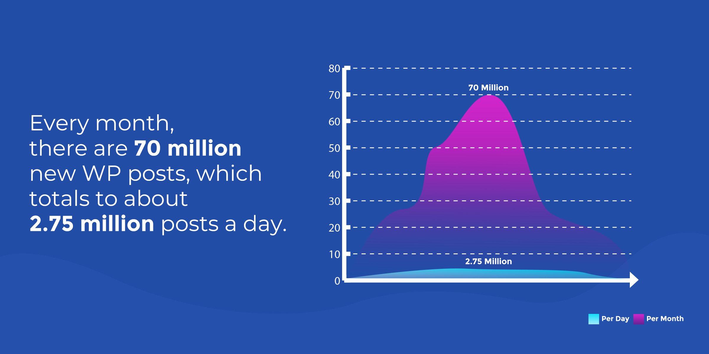 WordPress Statistics - Posts Per Day